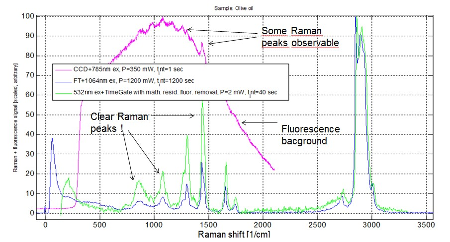 Fluorescence suppression in Raman spectroscopy with time-gated SPAD detectors