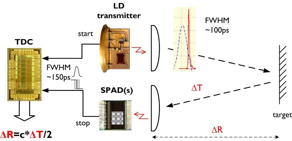 Single photon radar