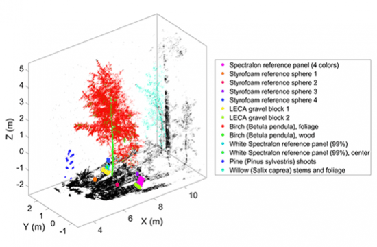 Presentation of hyperspectral data